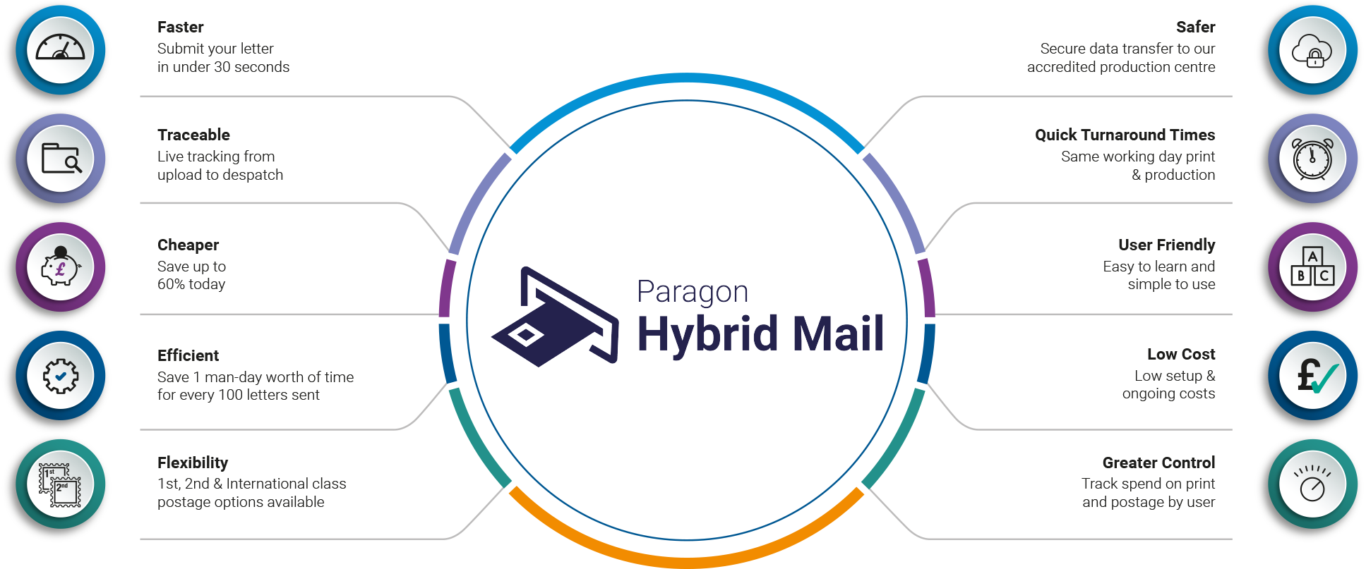 Hybrid Mail Infographic